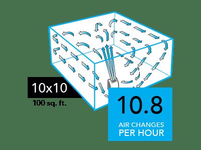 AC350 Compare 10x10