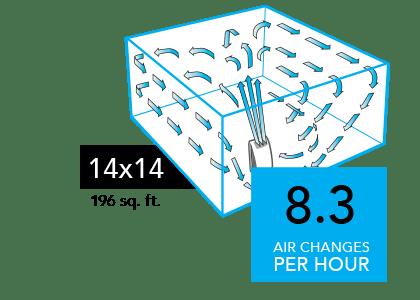 AC550 Compare 14x14