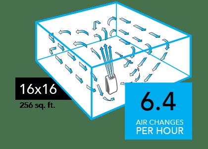 AC550 Compare 16x16