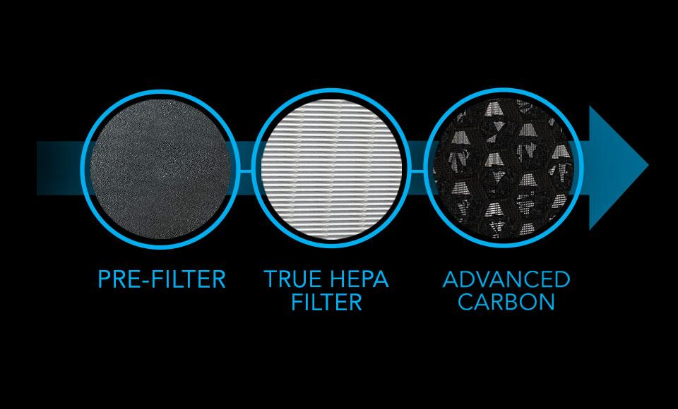 CYLO50 3 Stage Filtration