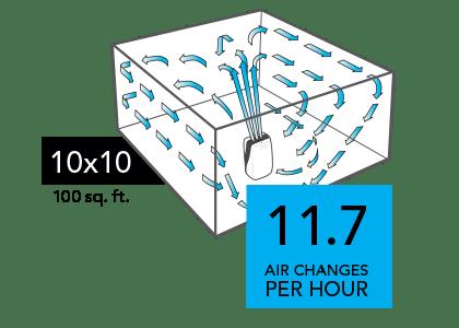 PCO575DC Compare 10x10